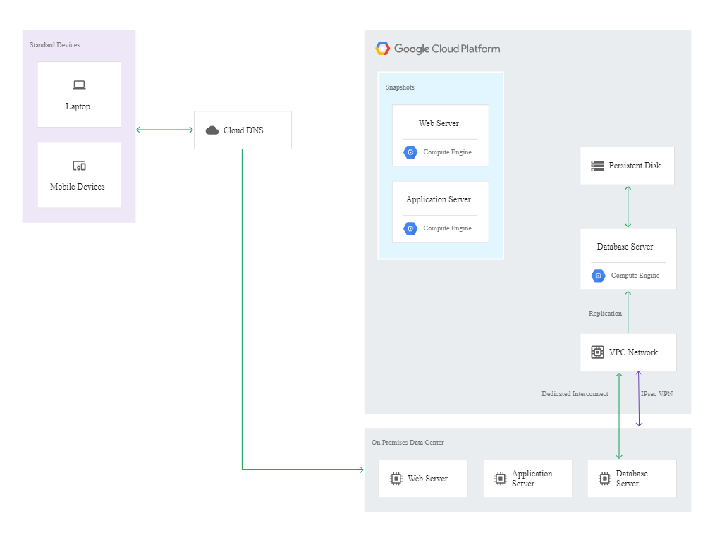 Disaster Recovery in Google Cloud