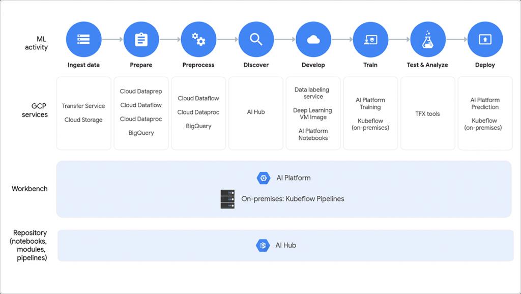 Google Cloud Platform środowisko AI i ML