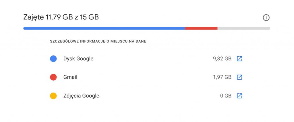 gmail pojemność dysku google