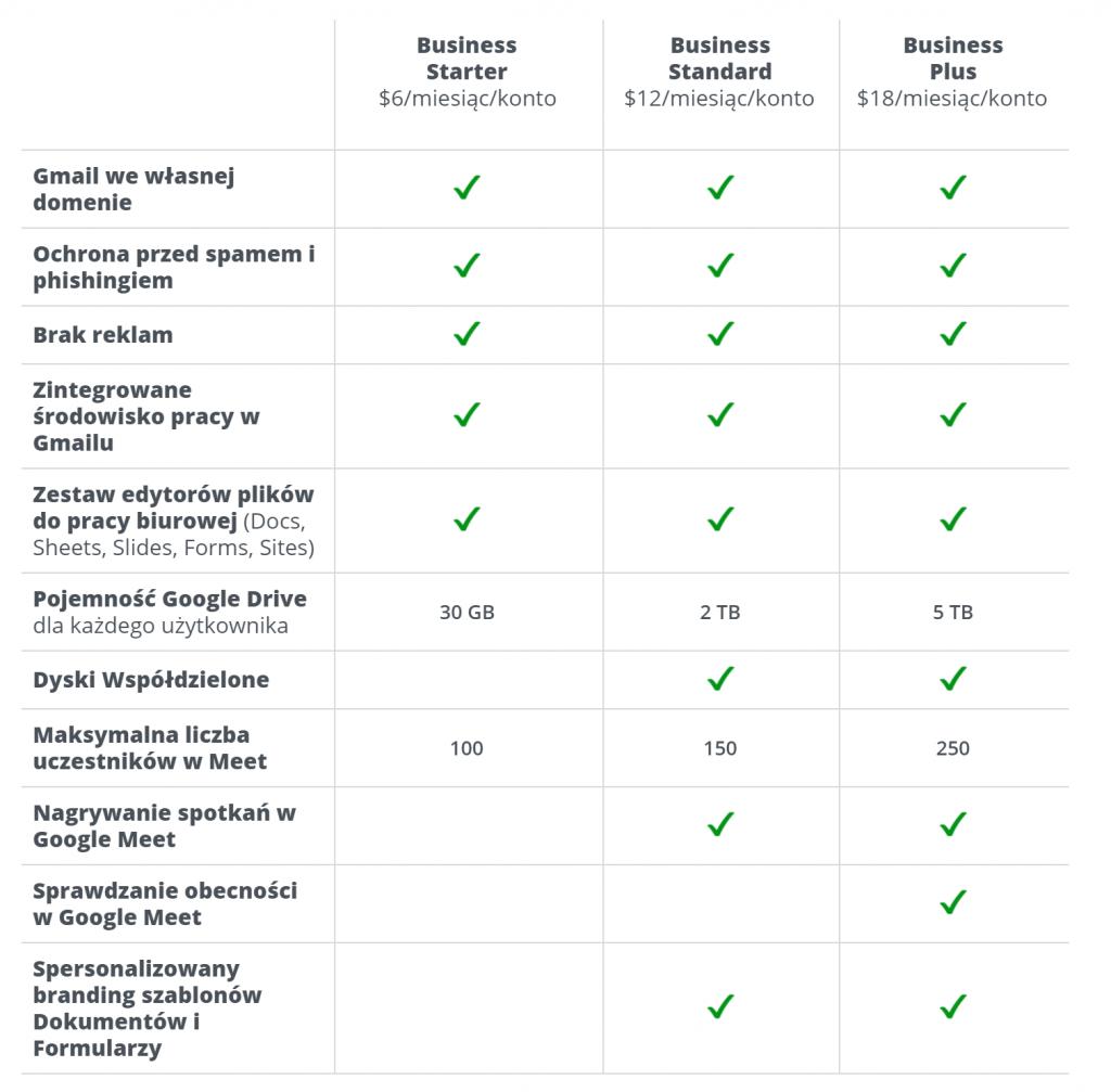 google workspace porównanie planów business tabela