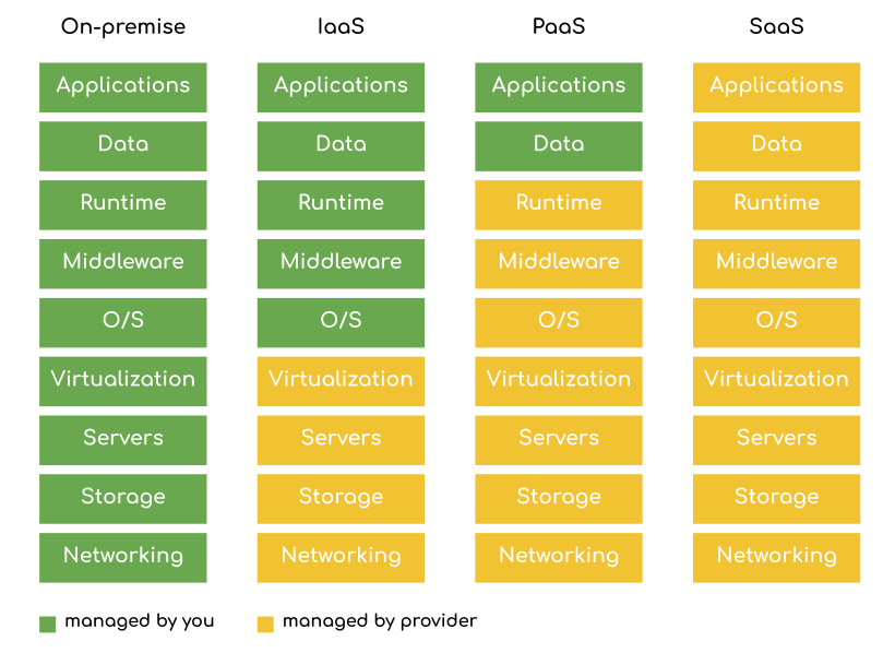types of cloud services: on-premise, IaaS, PaaS, SaaS