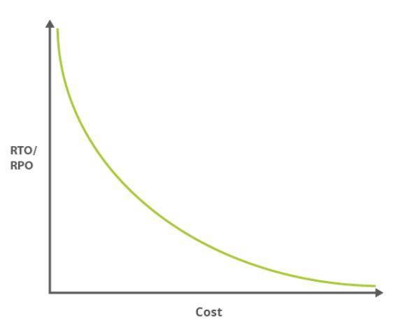 RTO RPO cost
