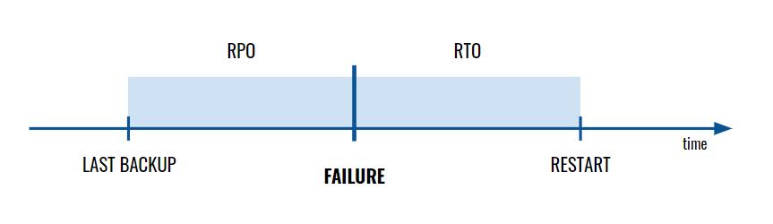 RPO RTO time