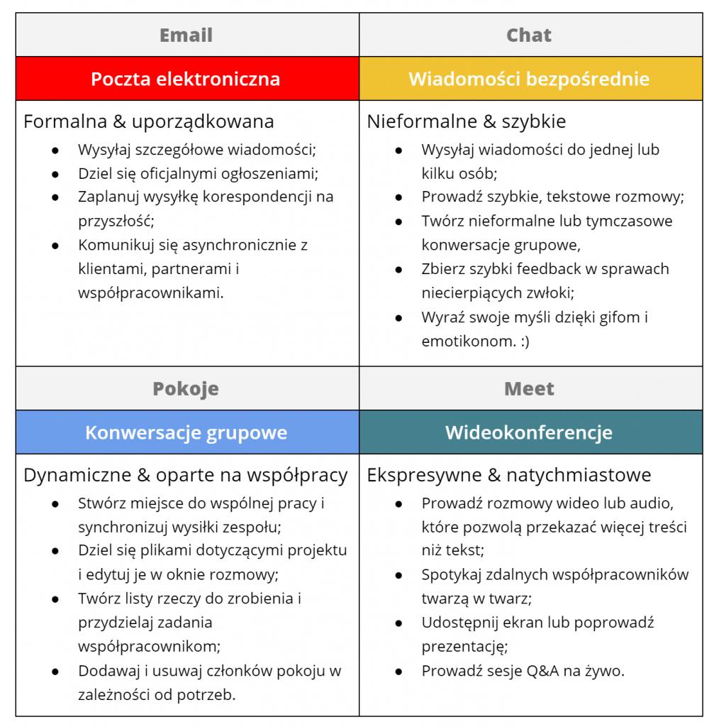 tabela zintegrowany Gmail